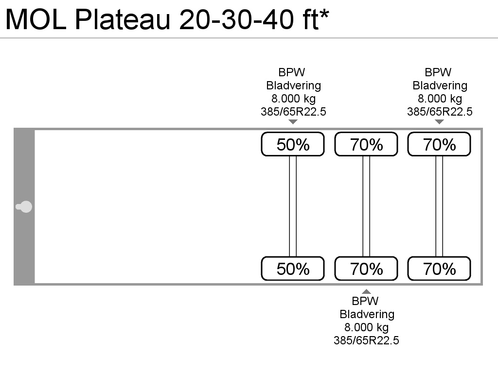 MOL Plateau 20-30-40 ft*