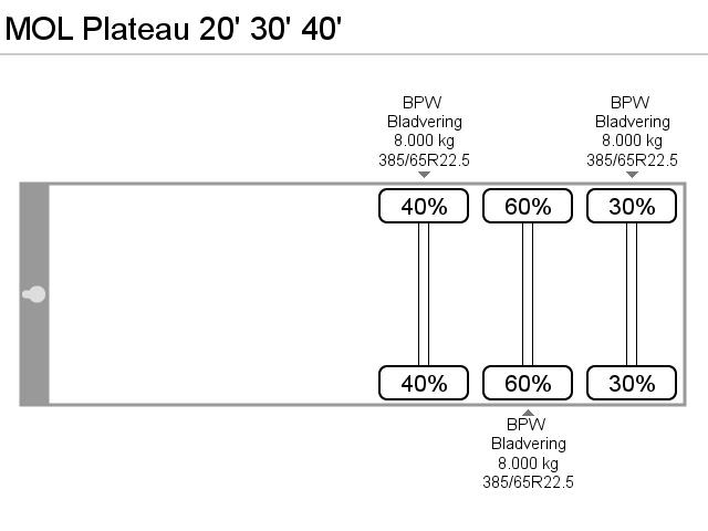 MOL Plateau 20' 30' 40'