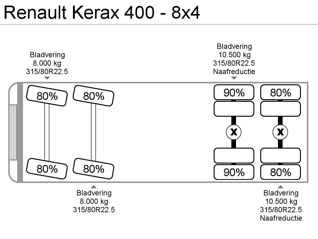 Renault Kerax 400 - 8x4