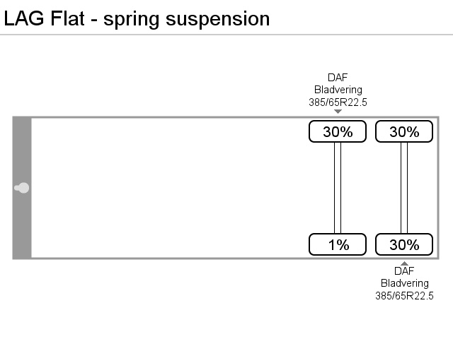 LAG FLAT ON SPRINGS