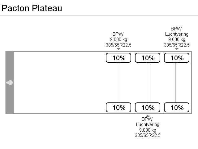 Pacton Plateau