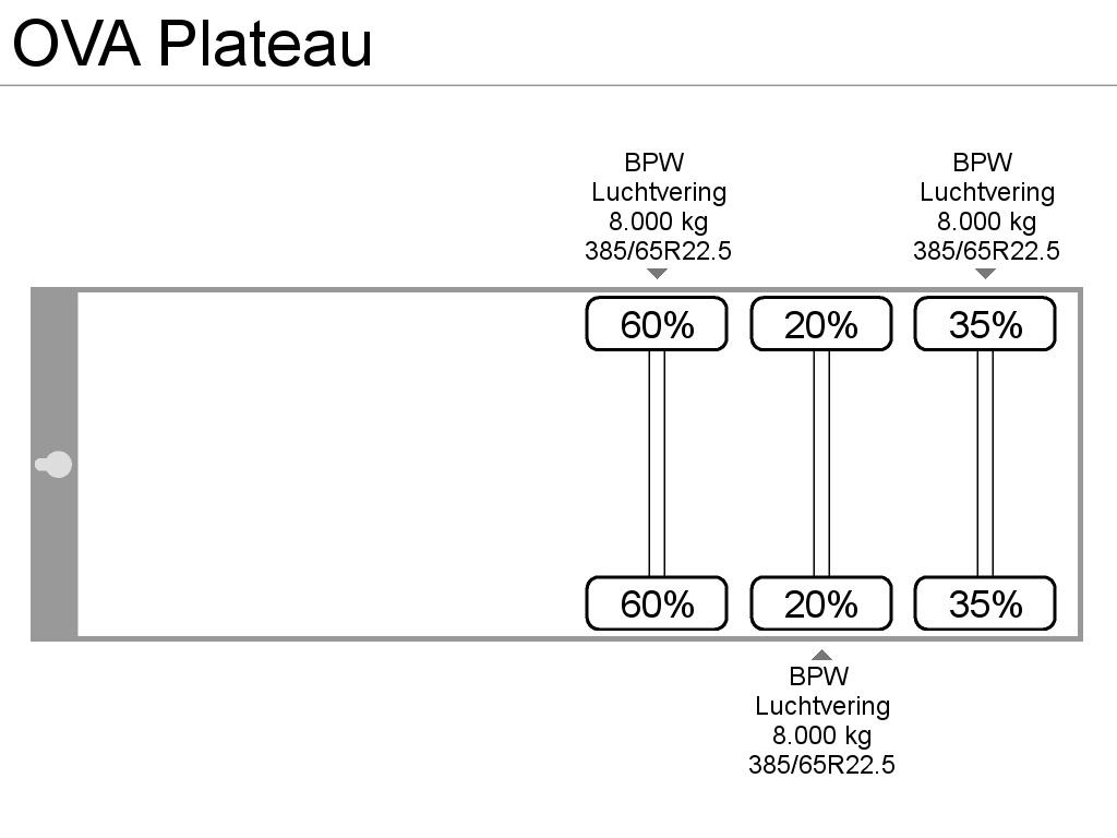 OVA Plateau