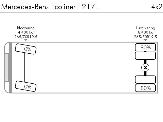 Mercedes-Benz Ecoliner 1217L