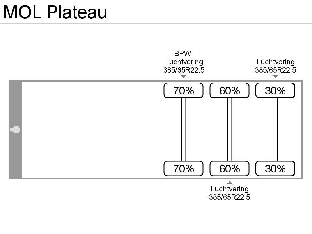 MOL Plateau