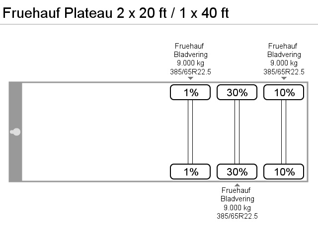 Fruehauf Plateau 2 x 20 ft / 1 x 40 ft