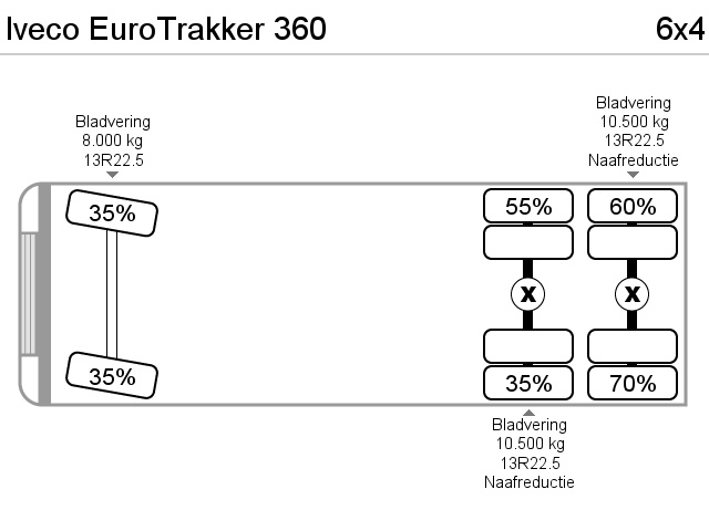 Iveco EuroTrakker 360