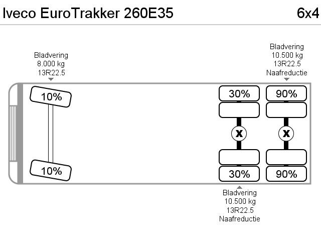 Iveco EuroTrakker 260E35