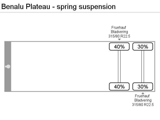 Benalu Plateau - spring suspension