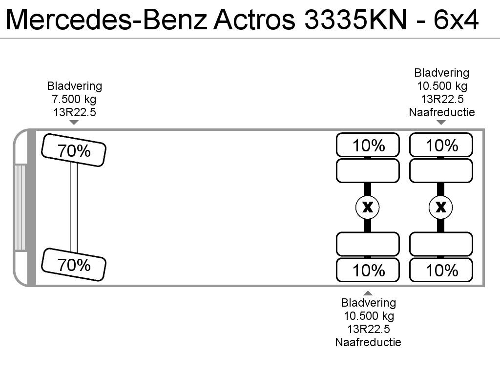 Mercedes-Benz ACTROS 3335KN - 6x4