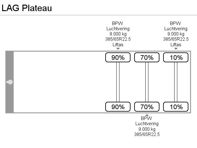 LAG Plateau