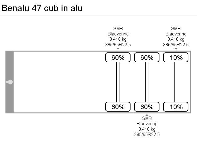Benalu 47 cub in alu