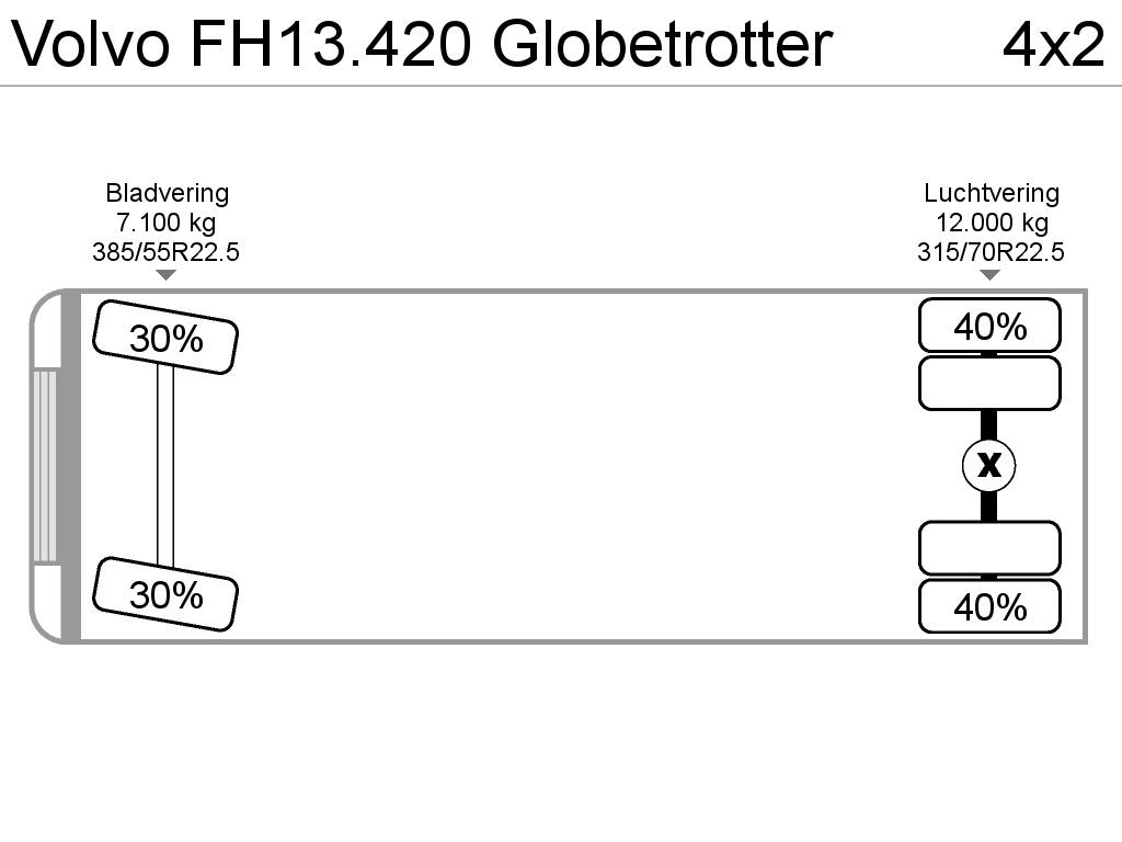 Volvo FH13.420 Globetrotter
