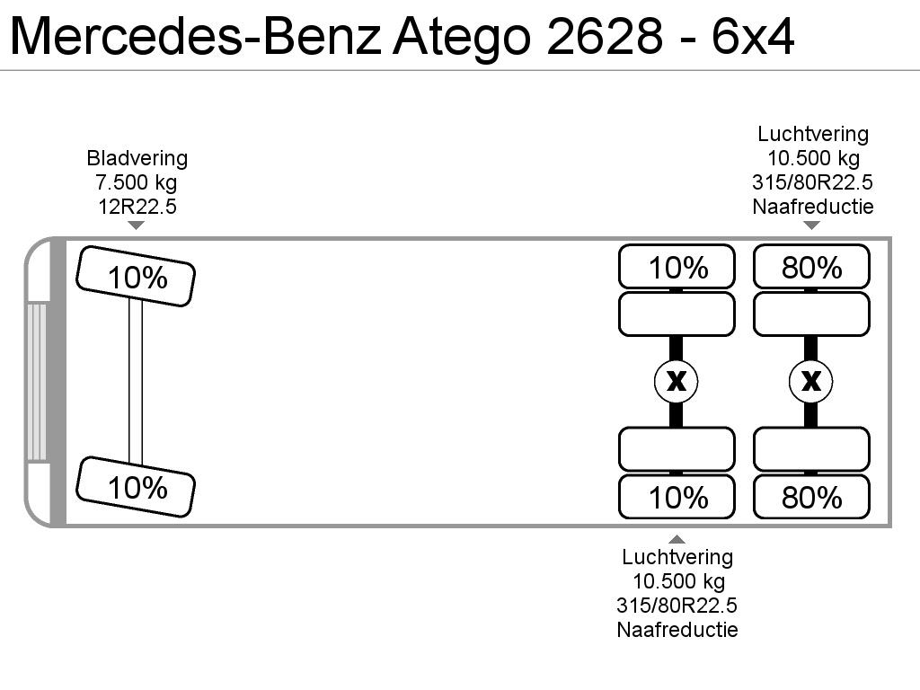 Mercedes-Benz Atego 2628 - 6x4