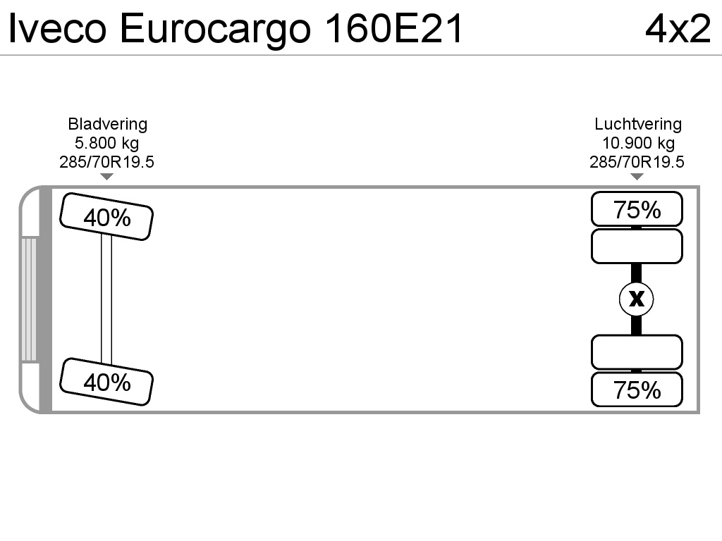 Iveco Eurocargo 160E21